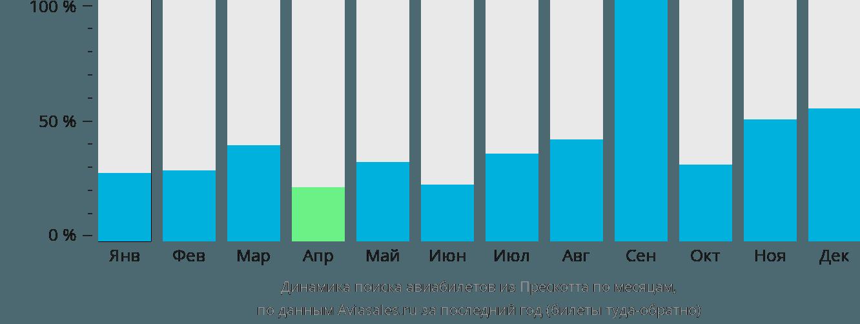 Динамика поиска авиабилетов из Прескотта по месяцам