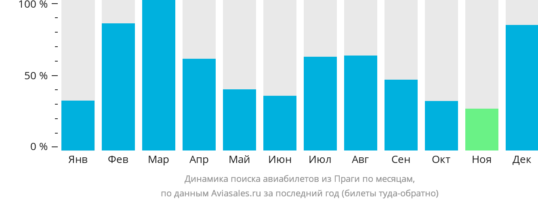 Динамика поиска авиабилетов из Праги по месяцам