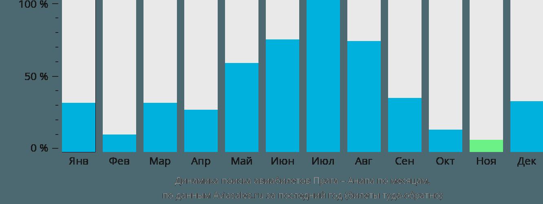 Динамика поиска авиабилетов из Праги в Анапу по месяцам