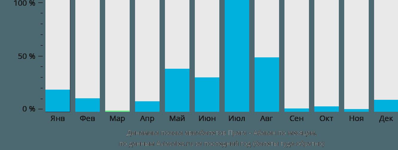 Динамика поиска авиабилетов из Праги в Абакан по месяцам