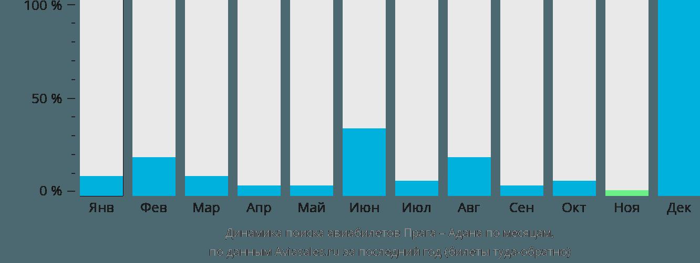 Динамика поиска авиабилетов из Праги в Адану по месяцам