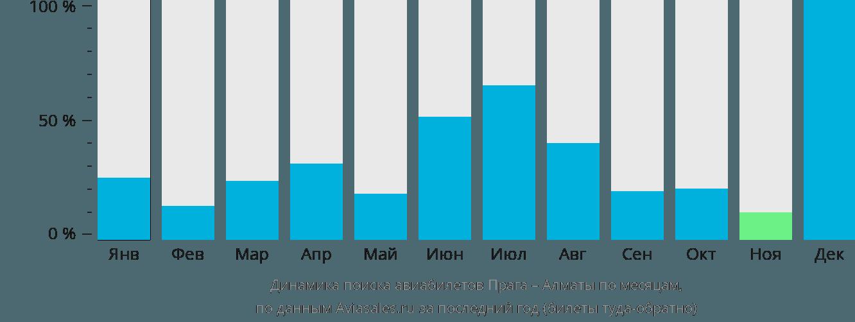 Динамика поиска авиабилетов из Праги в Алматы по месяцам
