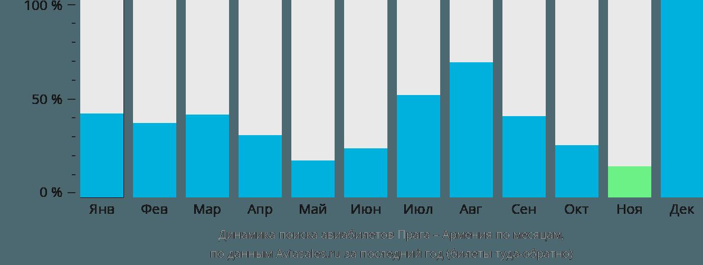 Динамика поиска авиабилетов из Праги в Армению по месяцам