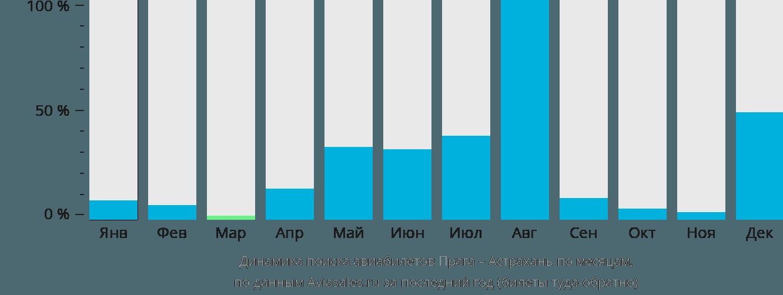 Динамика поиска авиабилетов из Праги в Астрахань по месяцам