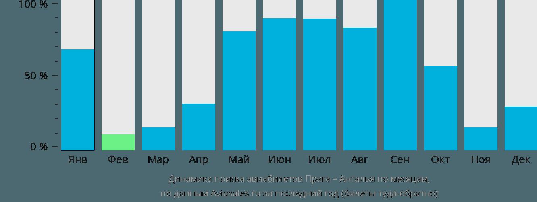 Динамика поиска авиабилетов из Праги в Анталью по месяцам