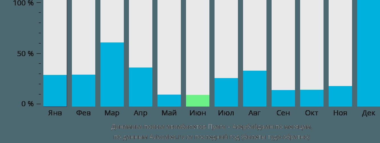 Динамика поиска авиабилетов из Праги в Азербайджан по месяцам