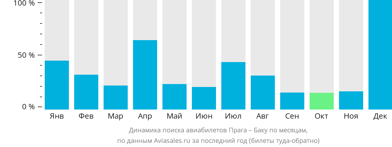 Динамика поиска авиабилетов из Праги в Баку по месяцам