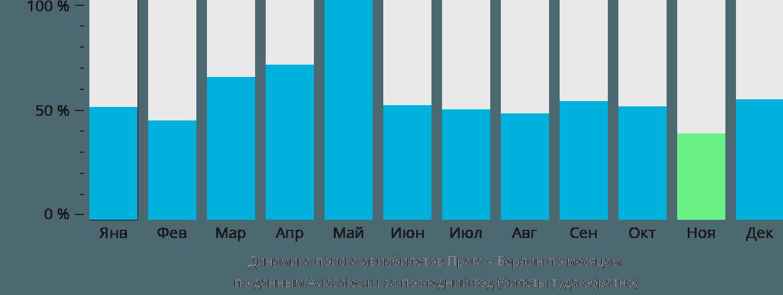Динамика поиска авиабилетов из Праги в Берлин по месяцам