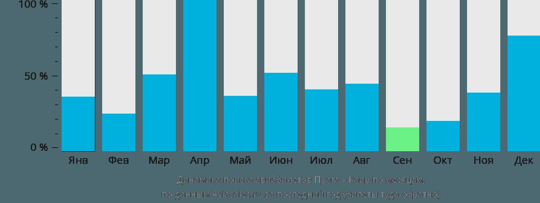 Динамика поиска авиабилетов из Праги в Каир по месяцам