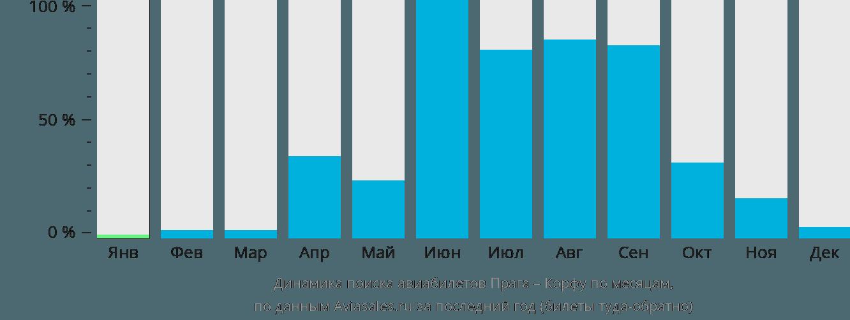 Динамика поиска авиабилетов из Праги на Корфу по месяцам