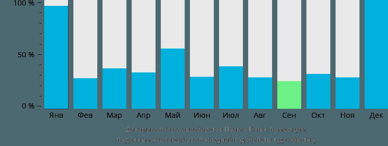 Динамика поиска авиабилетов из Праги в Кёльн по месяцам