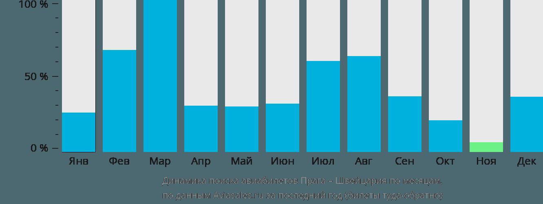 Динамика поиска авиабилетов из Праги в Швейцарию по месяцам
