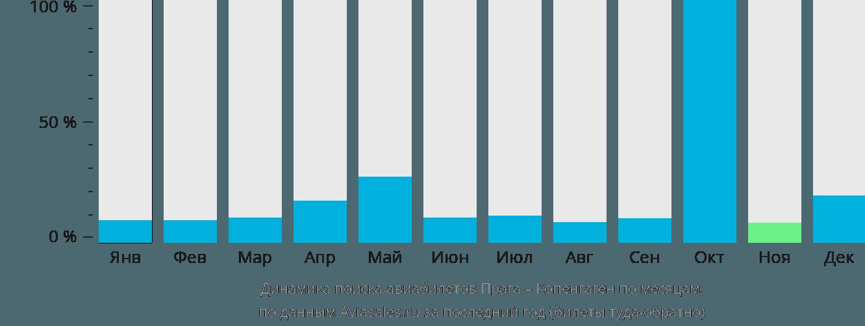 Динамика поиска авиабилетов из Праги в Копенгаген по месяцам