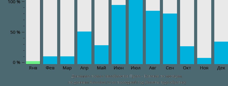Динамика поиска авиабилетов из Праги в Катанию по месяцам