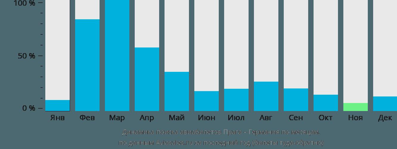 Динамика поиска авиабилетов из Праги в Германию по месяцам