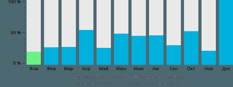 Динамика поиска авиабилетов из Праги в Днепр по месяцам