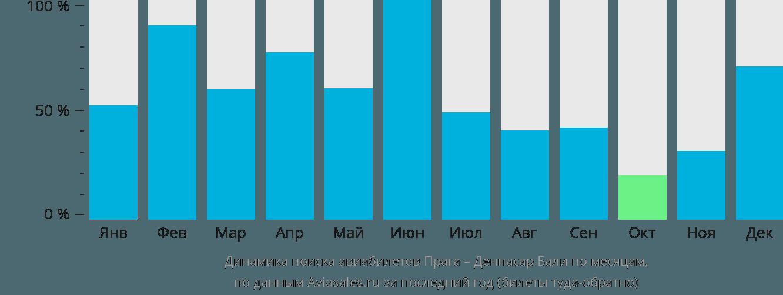 Динамика поиска авиабилетов из Праги в Денпасар Бали по месяцам