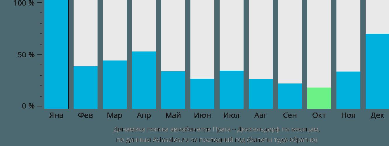 Динамика поиска авиабилетов из Праги в Дюссельдорф по месяцам