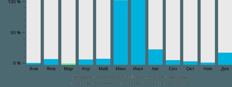 Динамика поиска авиабилетов из Праги в Душанбе по месяцам