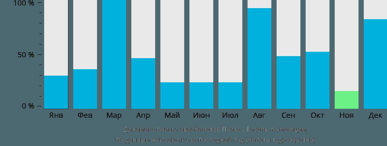 Динамика поиска авиабилетов из Праги в Базель по месяцам