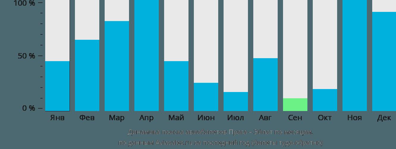 Динамика поиска авиабилетов из Праги в Эйлат по месяцам