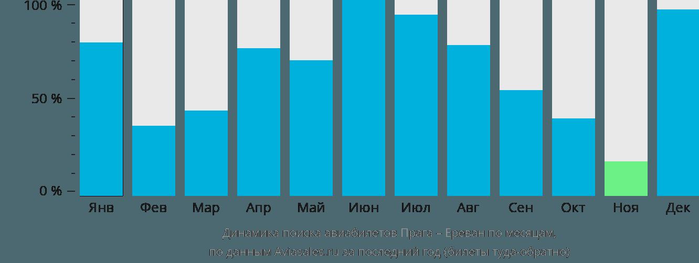 Динамика поиска авиабилетов из Праги в Ереван по месяцам