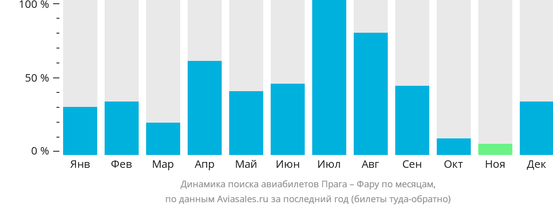 Динамика поиска авиабилетов из Праги в Фару по месяцам