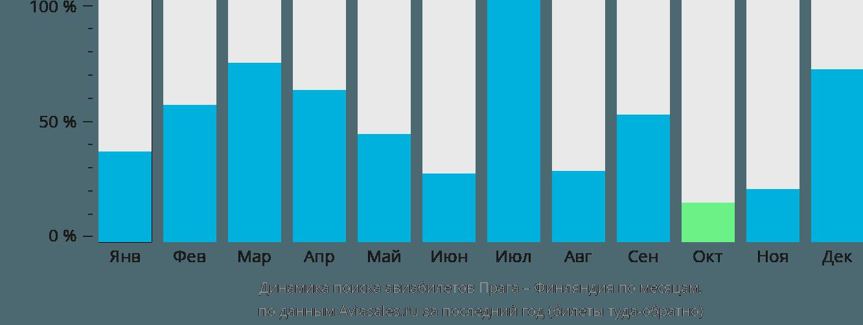 Динамика поиска авиабилетов из Праги в Финляндию по месяцам