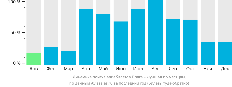 Динамика поиска авиабилетов из Праги в Фуншал по месяцам