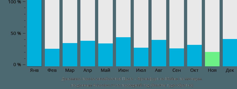 Динамика поиска авиабилетов из Праги во Франкфурт-на-Майне по месяцам