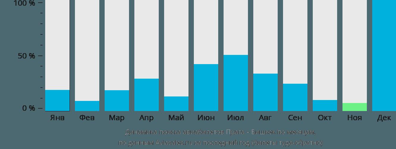 Динамика поиска авиабилетов из Праги в Бишкек по месяцам