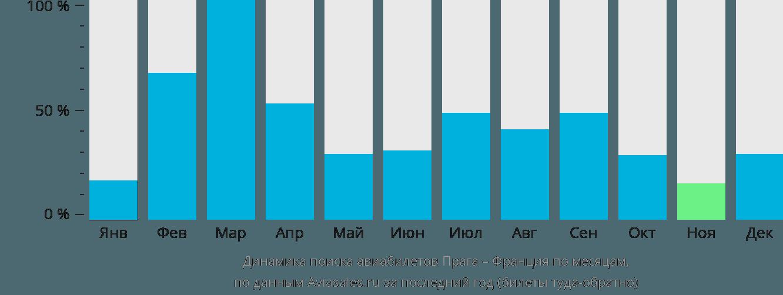 Динамика поиска авиабилетов из Праги во Францию по месяцам