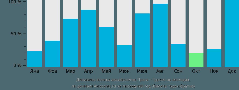 Динамика поиска авиабилетов из Праги в Грузию по месяцам