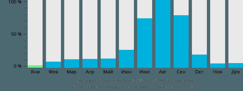 Динамика поиска авиабилетов из Праги в Грецию по месяцам