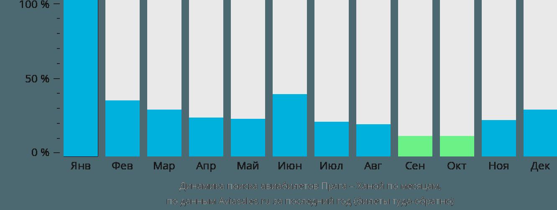 Динамика поиска авиабилетов из Праги в Ханой по месяцам