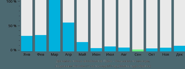 Динамика поиска авиабилетов из Праги в Хельсинки по месяцам