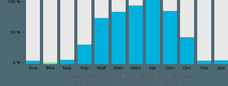 Динамика поиска авиабилетов из Праги в Ираклион (Крит) по месяцам