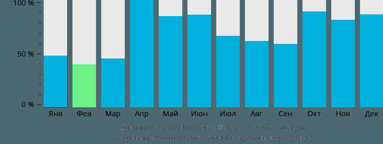 Динамика поиска авиабилетов из Праги в Хургаду по месяцам
