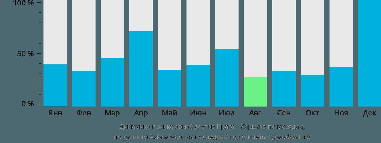 Динамика поиска авиабилетов из Праги в Харьков по месяцам
