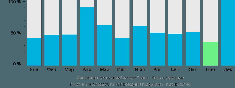 Динамика поиска авиабилетов из Праги в Киев по месяцам
