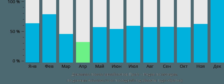 Динамика поиска авиабилетов из Праги в Индию по месяцам