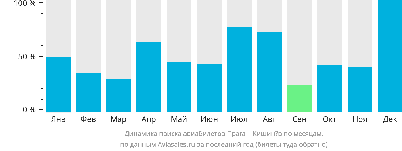 Динамика поиска авиабилетов из Праги в Кишинёв по месяцам