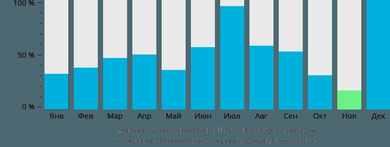 Динамика поиска авиабилетов из Праги в Краснодар по месяцам