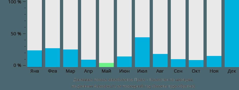 Динамика поиска авиабилетов из Праги в Казахстан по месяцам