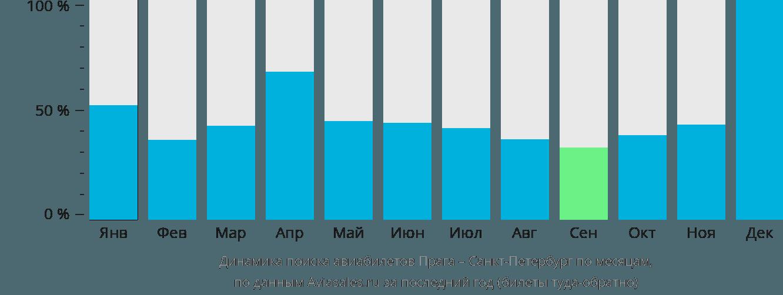 Динамика поиска авиабилетов из Праги в Санкт-Петербург по месяцам