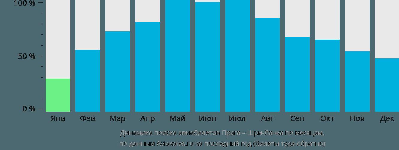 Динамика поиска авиабилетов из Праги на Шри-Ланку по месяцам