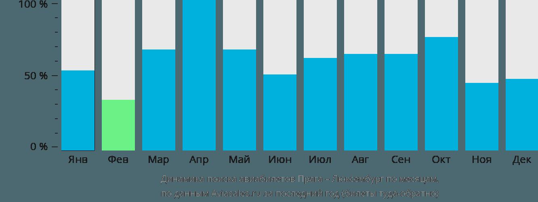 Динамика поиска авиабилетов из Праги в Люксембург по месяцам