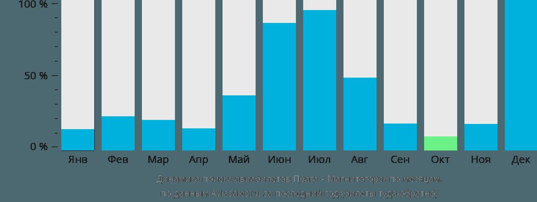 Динамика поиска авиабилетов из Праги в Магнитогорск по месяцам