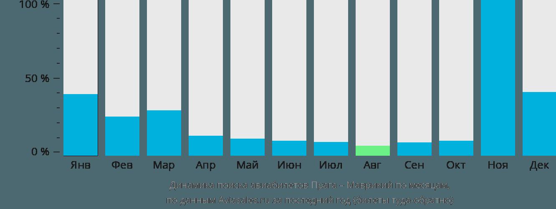Динамика поиска авиабилетов из Праги в Маврикий по месяцам