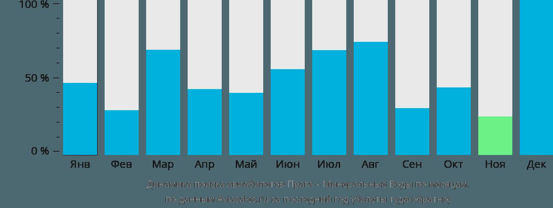 Динамика поиска авиабилетов из Праги в Минеральные воды по месяцам
